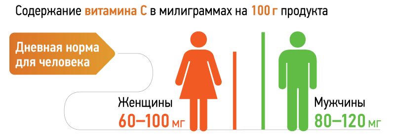 1635 2 - Vitamin C — Витамин C